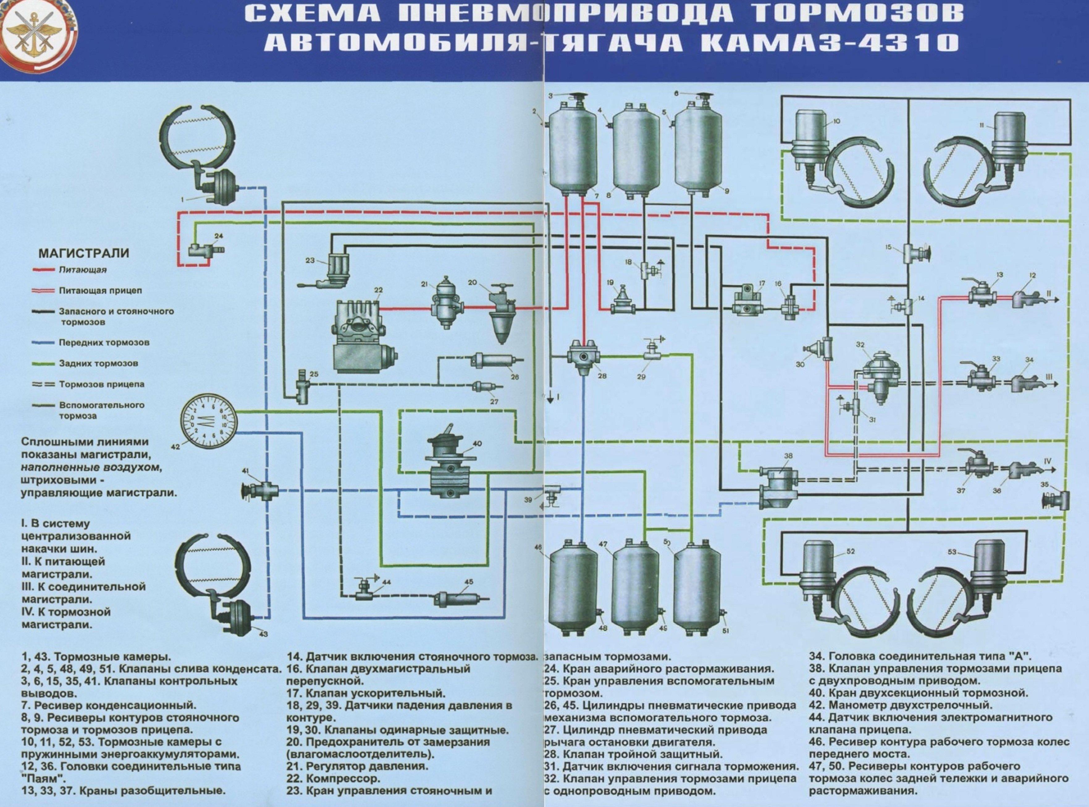 Камаз схема тормозной системы
